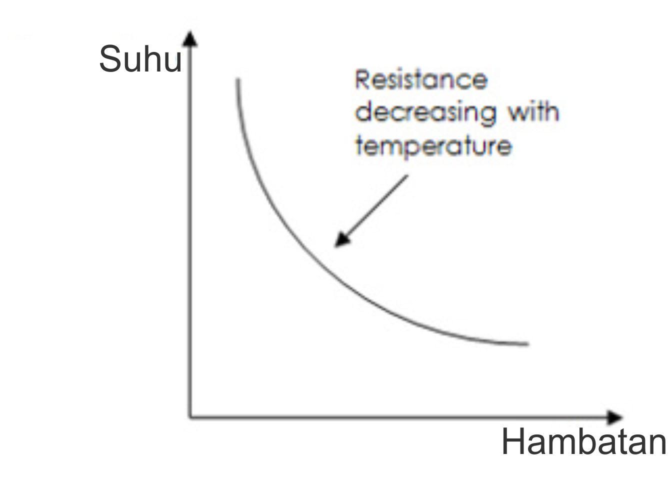 cara kerja thermistor