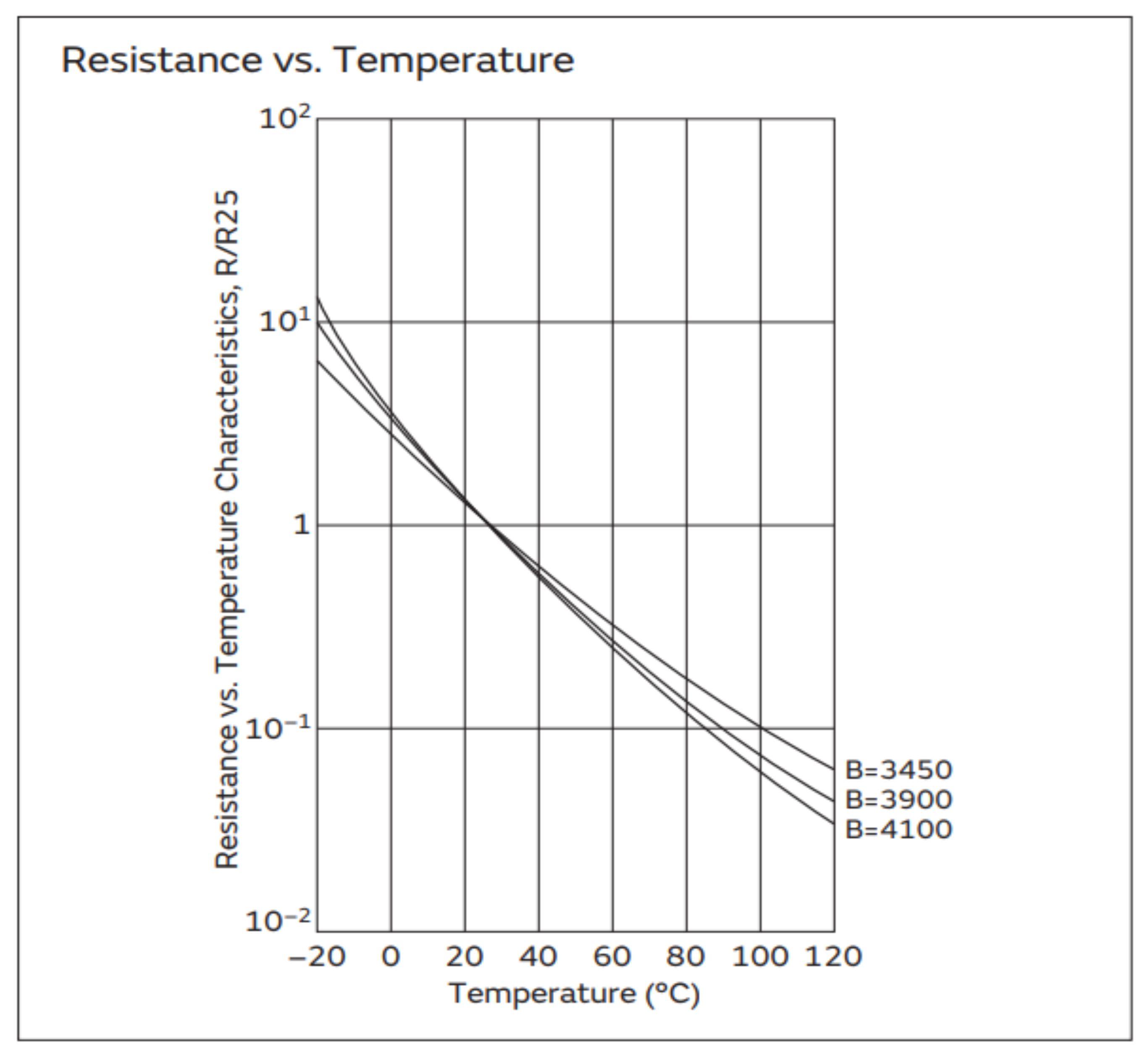 karakteristik thermistor ntc murata