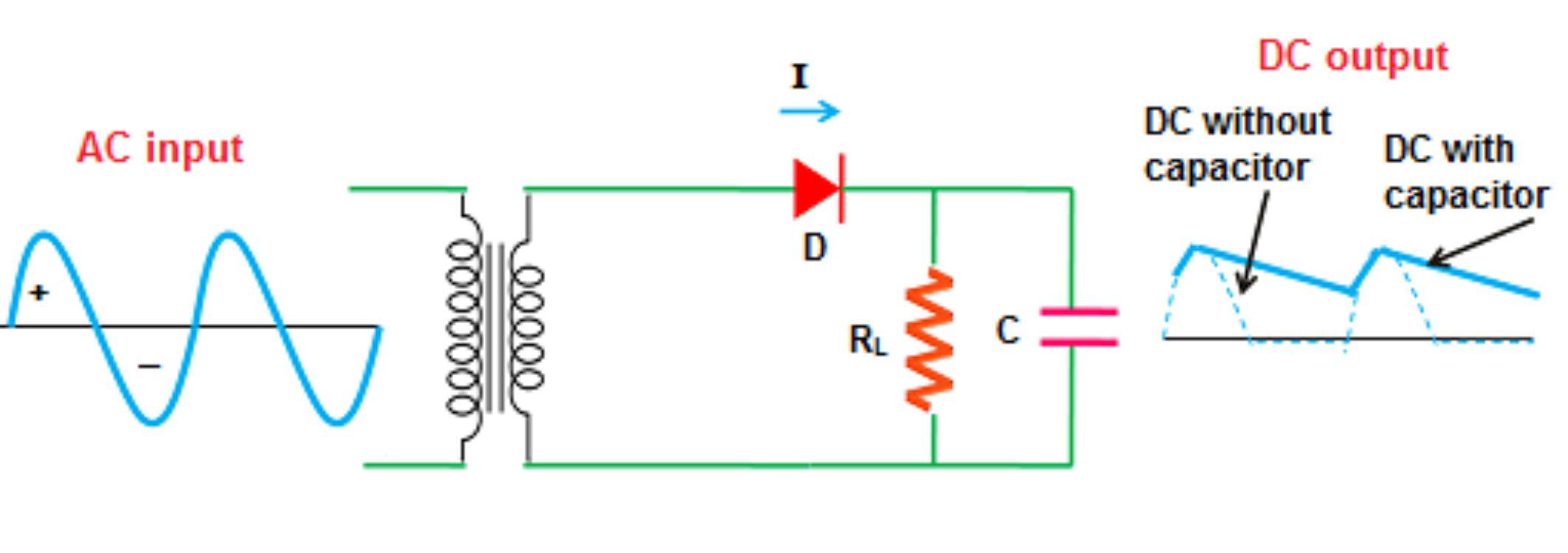 bentuk gelombang filter kapasitor