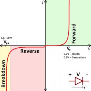 grafik karakteristik dioda