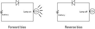 karakteristik dioda forward dan reverse